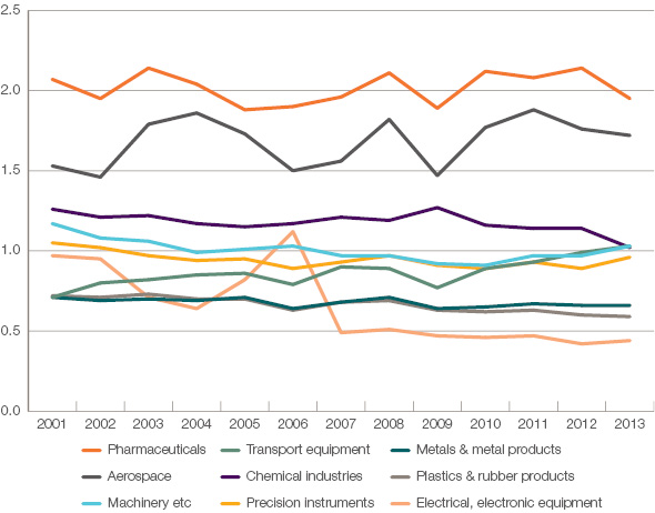 the analysis of uk's international trade Trade in services statistics 2000-2016  by service: imports or exports by country: imports or exports trade map is part of a suite of market analysis tools developed by itc trade map is free to users thanks to generous support from the european commission, dfid, the world bank and donors to itc's trust fund.