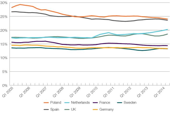 Self Employment In Europe Ippr Reader
